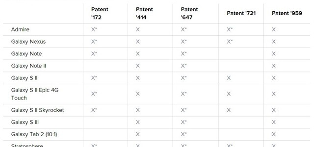 Samsung terá de pagar US$ 119 mi a Apple por patentes